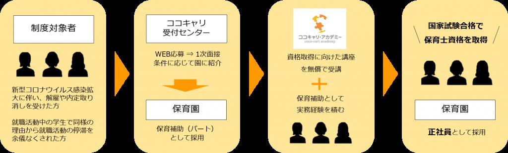 02_応募・採用フロー